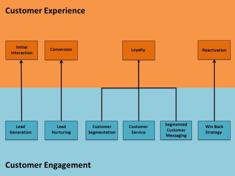 Example interactions between Customer Engagement and Customer Experience.